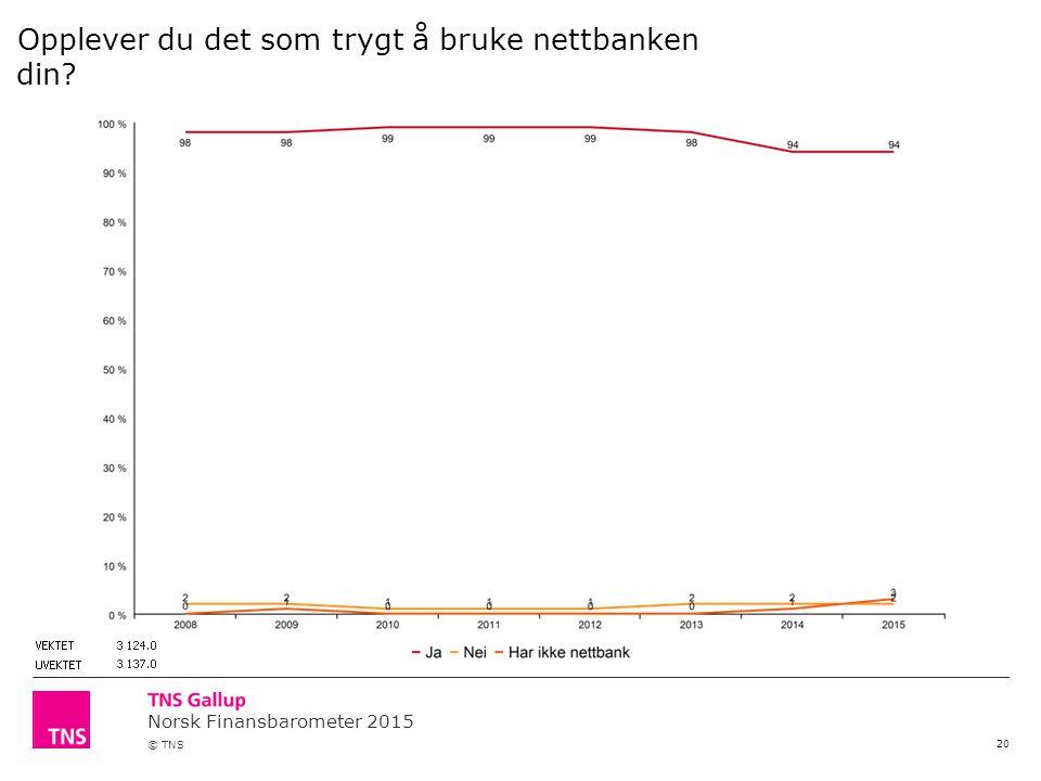 Norsk Finansbarometer 2015 © TNS 20 Opplever du det som trygt å bruke nettbanken din