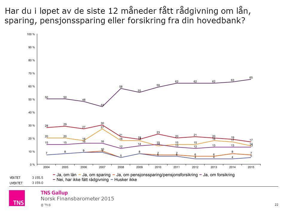 Norsk Finansbarometer 2015 © TNS 22 Har du i løpet av de siste 12 måneder fått rådgivning om lån, sparing, pensjonssparing eller forsikring fra din hovedbank