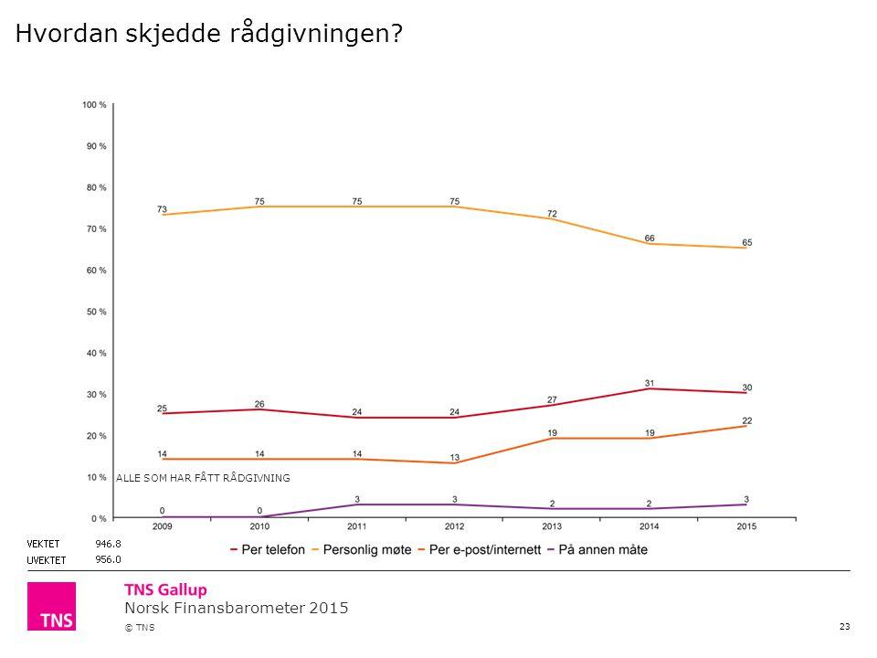 Norsk Finansbarometer 2015 © TNS 23 Hvordan skjedde rådgivningen ALLE SOM HAR FÅTT RÅDGIVNING