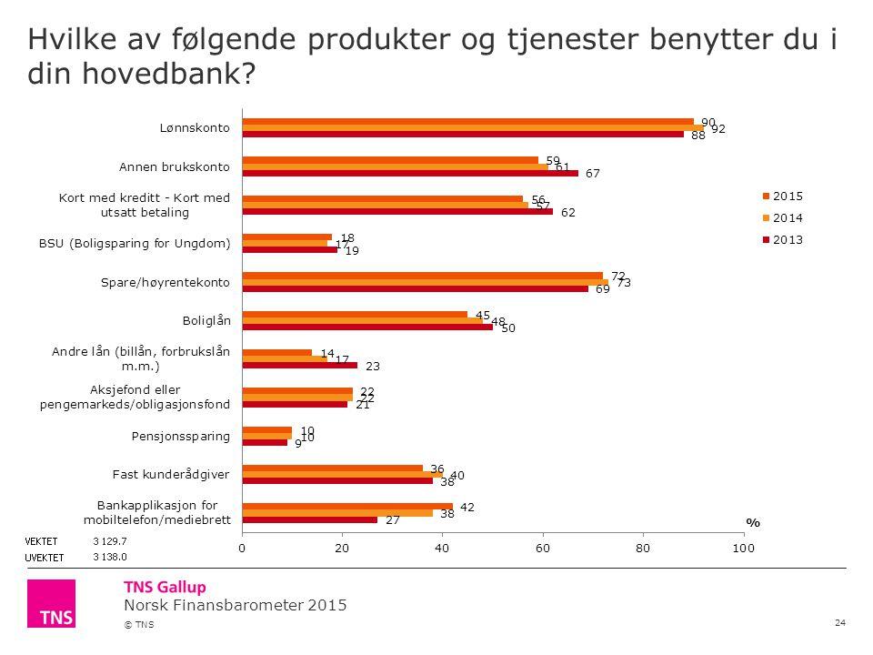 Norsk Finansbarometer 2015 © TNS Hvilke av følgende produkter og tjenester benytter du i din hovedbank.