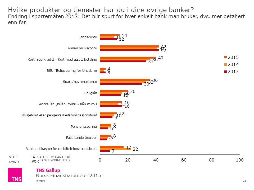Norsk Finansbarometer 2015 © TNS Hvilke produkter og tjenester har du i dine øvrige banker.