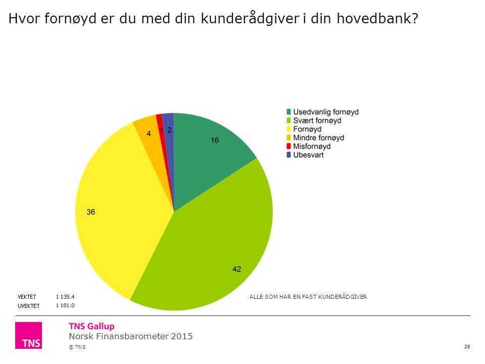 Norsk Finansbarometer 2015 © TNS 26 Hvor fornøyd er du med din kunderådgiver i din hovedbank.