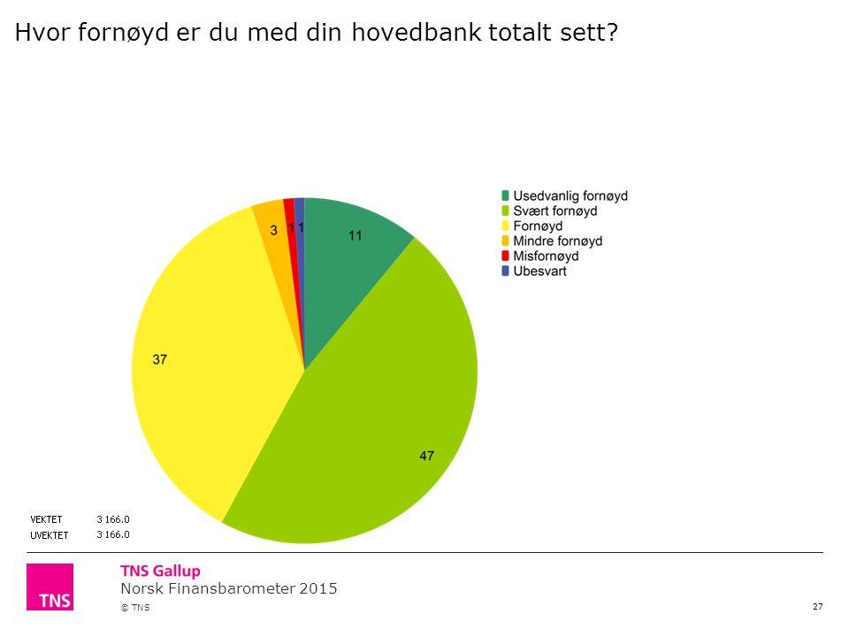 Norsk Finansbarometer 2015 © TNS 27 Hvor fornøyd er du med din hovedbank totalt sett