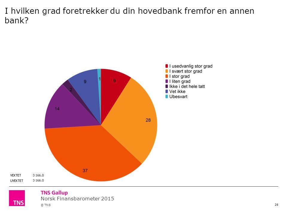 Norsk Finansbarometer 2015 © TNS 28 I hvilken grad foretrekker du din hovedbank fremfor en annen bank