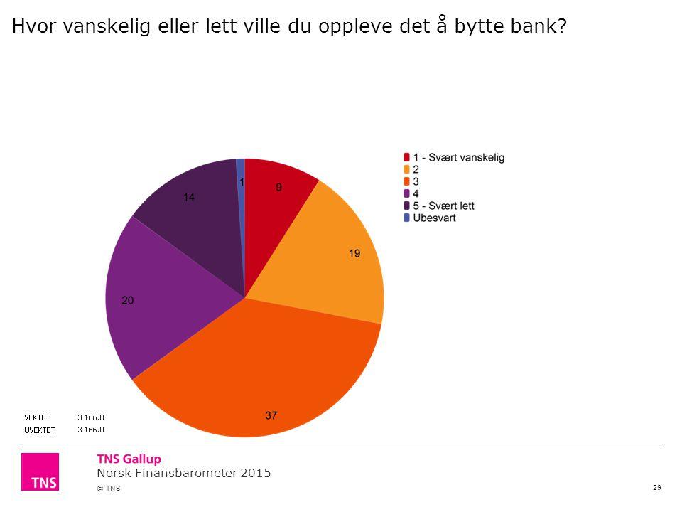 Norsk Finansbarometer 2015 © TNS 29 Hvor vanskelig eller lett ville du oppleve det å bytte bank