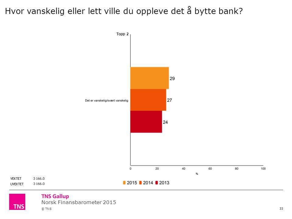 Norsk Finansbarometer 2015 © TNS 33 Topp 2 Hvor vanskelig eller lett ville du oppleve det å bytte bank