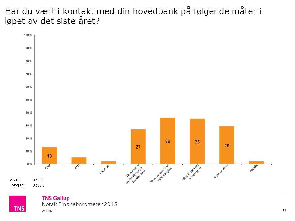 Norsk Finansbarometer 2015 © TNS 34 Har du vært i kontakt med din hovedbank på følgende måter i løpet av det siste året