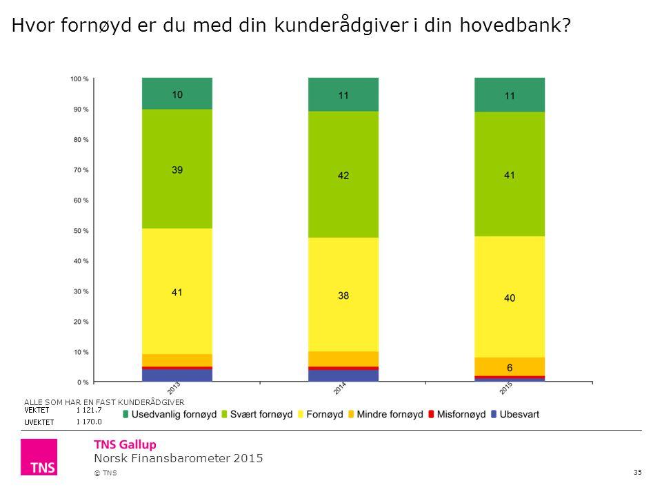 Norsk Finansbarometer 2015 © TNS 35 Hvor fornøyd er du med din kunderådgiver i din hovedbank.
