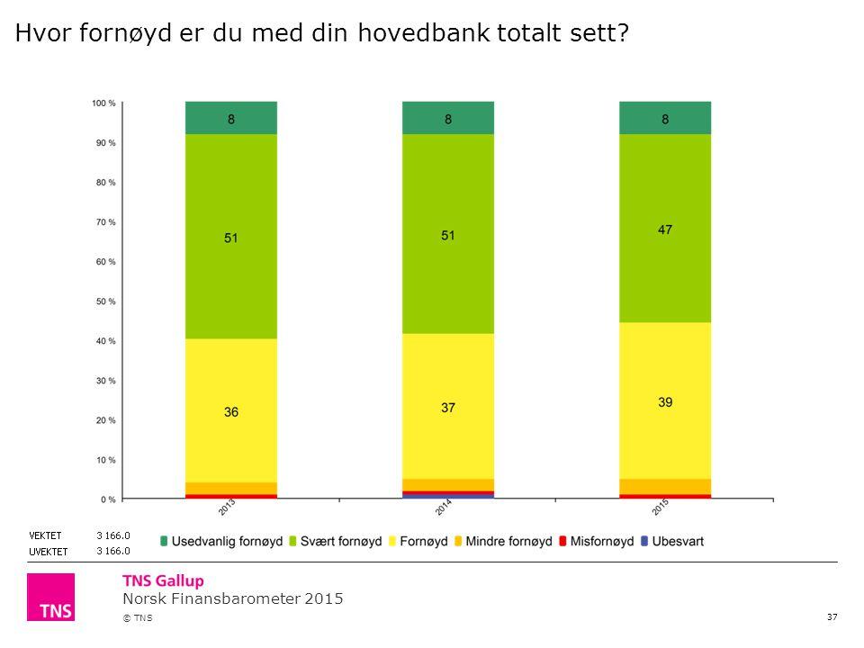 Norsk Finansbarometer 2015 © TNS 37 Hvor fornøyd er du med din hovedbank totalt sett