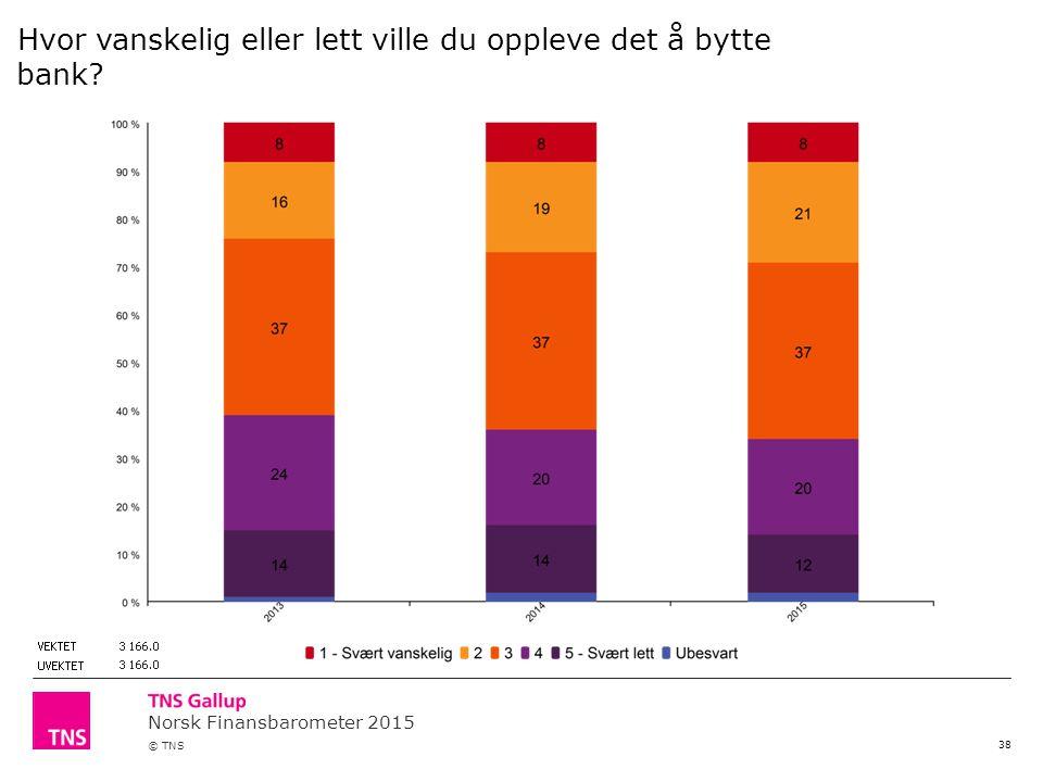 Norsk Finansbarometer 2015 © TNS 38 Hvor vanskelig eller lett ville du oppleve det å bytte bank