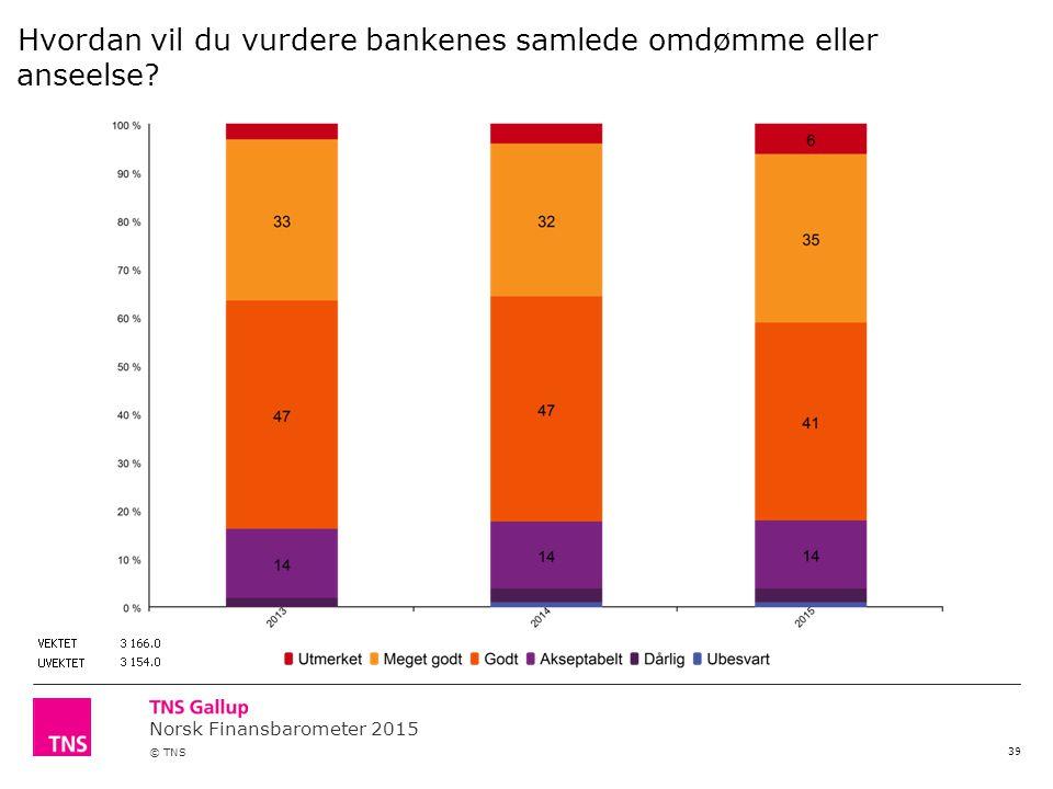 Norsk Finansbarometer 2015 © TNS 39 Hvordan vil du vurdere bankenes samlede omdømme eller anseelse