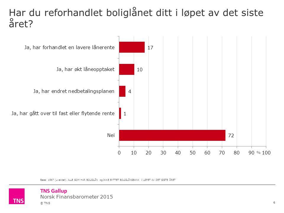 Norsk Finansbarometer 2015 © TNS Har du reforhandlet boliglånet ditt i løpet av det siste året.