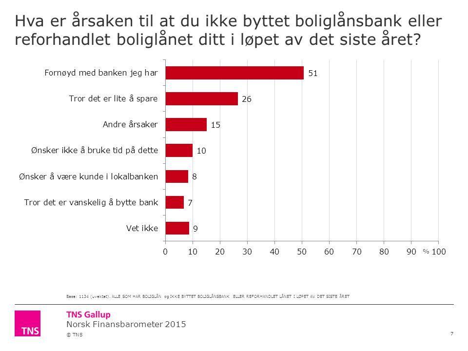 Norsk Finansbarometer 2015 © TNS Hva er årsaken til at du ikke byttet boliglånsbank eller reforhandlet boliglånet ditt i løpet av det siste året.