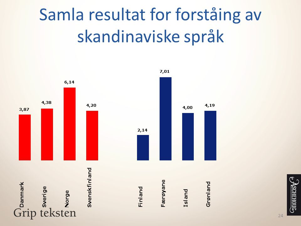 24 Samla resultat for forståing av skandinaviske språk 3,87 4,38 6,14 4,20 Danmark Sverige Norge Svenskfinland 2,14 7,01 4,00 4,19 Finland Færøyane Is