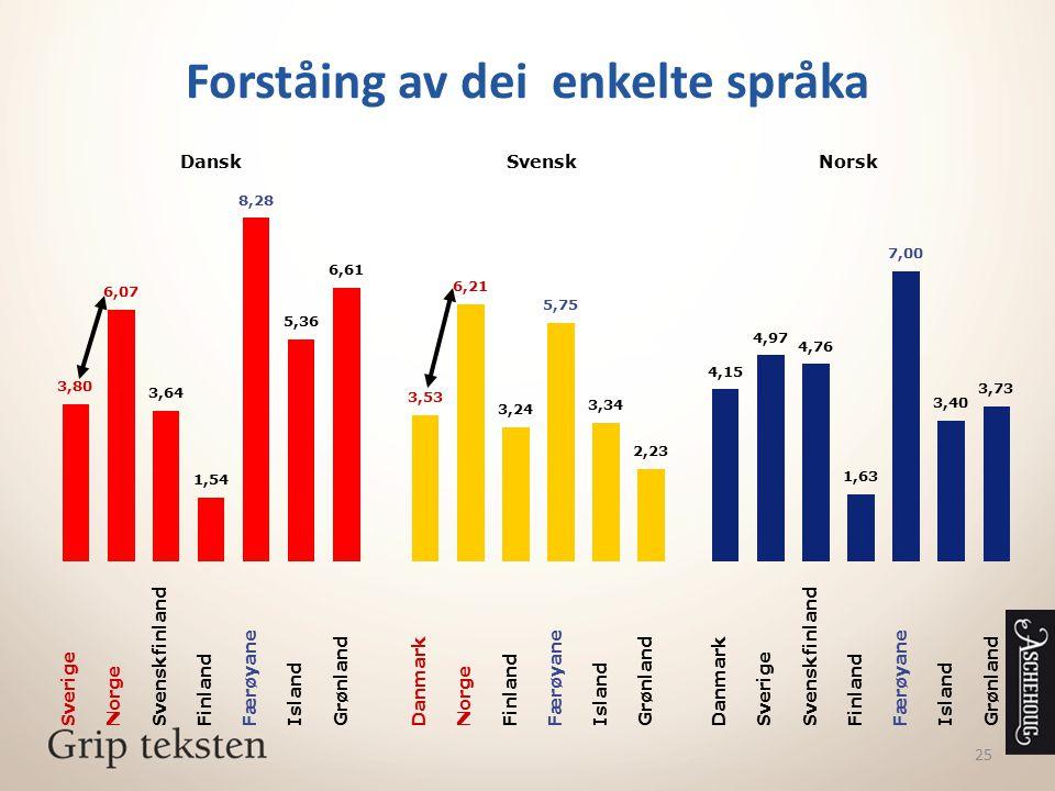 25 Forståing av dei enkelte språka Sverige Norge Svenskfinland Finland Færøyane Island Grønland 3,80 6,07 3,64 1,54 8,28 5,36 6,61 Dansk Danmark Norge