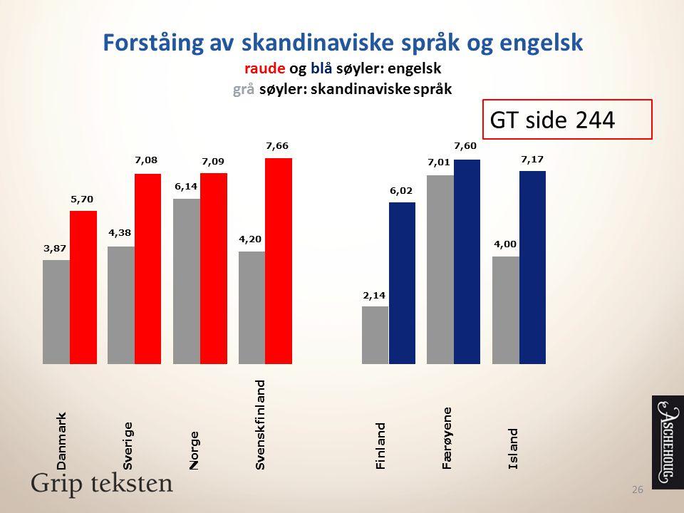 26 Forståing av skandinaviske språk og engelsk raude og blå søyler: engelsk grå søyler: skandinaviske språk 3,87 4,38 6,14 4,20 Danmark Sverige Norge