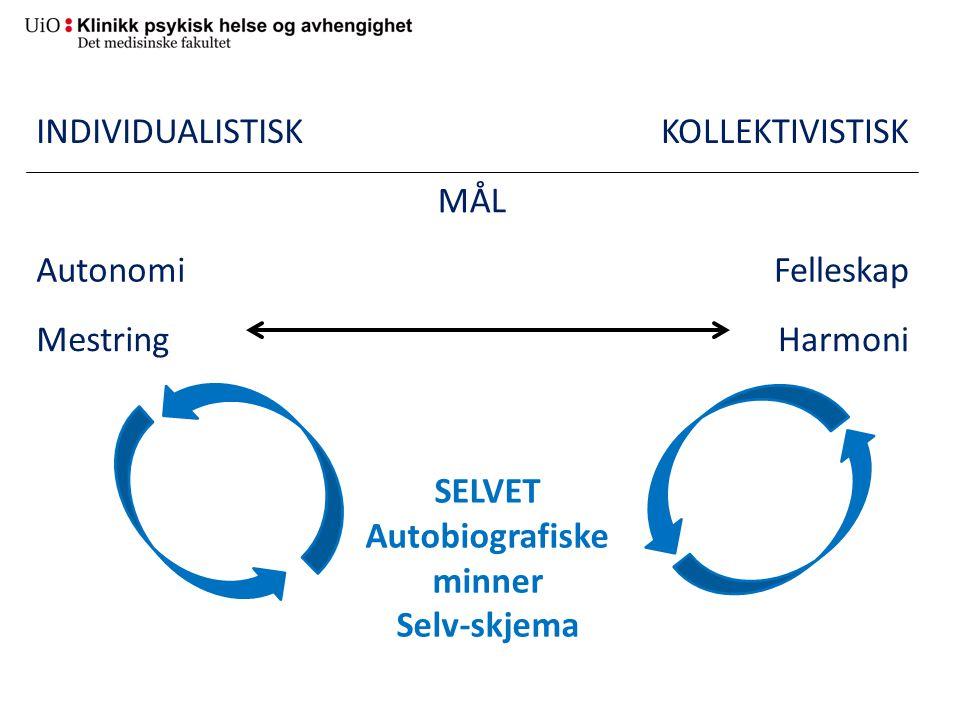INDIVIDUALISTISKKOLLEKTIVISTISK MÅL AutonomiFelleskap MestringHarmoni SELVET Autobiografiske minner Selv-skjema