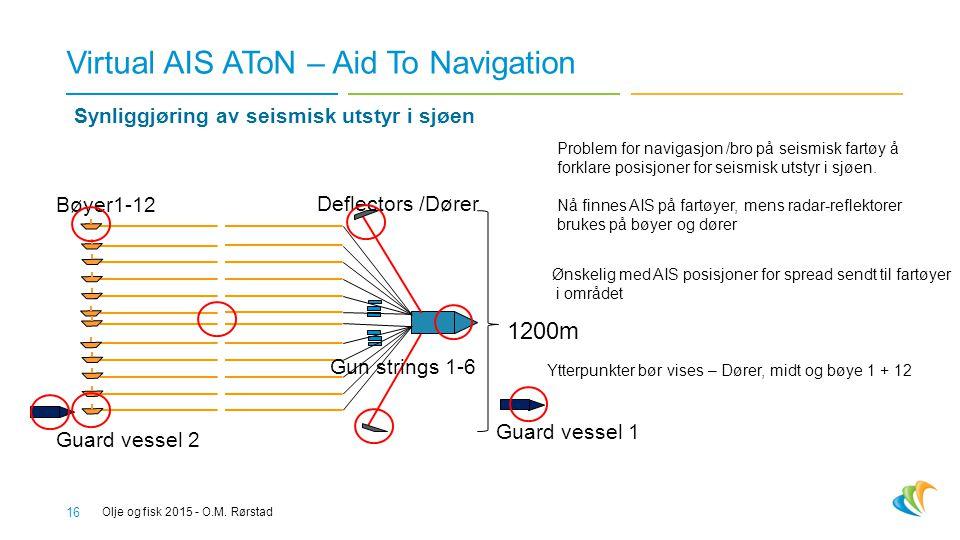 Virtual AIS AToN – Aid To Navigation 16 Olje og fisk 2015 - O.M.