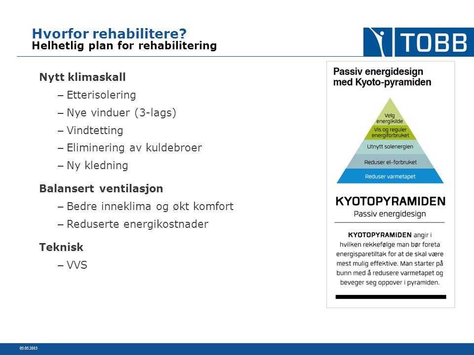 Hvorfor rehabilitere? Helhetlig plan for rehabilitering Nytt klimaskall – Etterisolering – Nye vinduer (3-lags) – Vindtetting – Eliminering av kuldebr