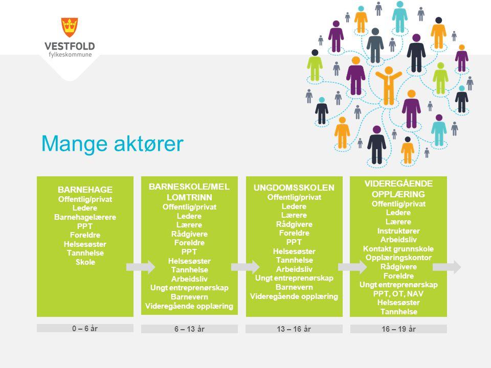 BARNEHAGE Offentlig/privat Ledere Barnehagelærere PPT Foreldre Helsesøster Tannhelse Skole BARNESKOLE/MEL LOMTRINN Offentlig/privat Ledere Lærere Rådg
