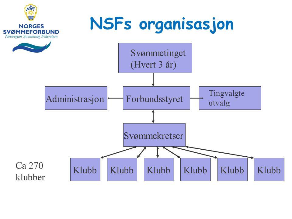 NSFs organisasjon Svømmetinget (Hvert 3 år) AdministrasjonForbundsstyret Tingvalgte utvalg Svømmekretser Klubb Ca 270 klubber
