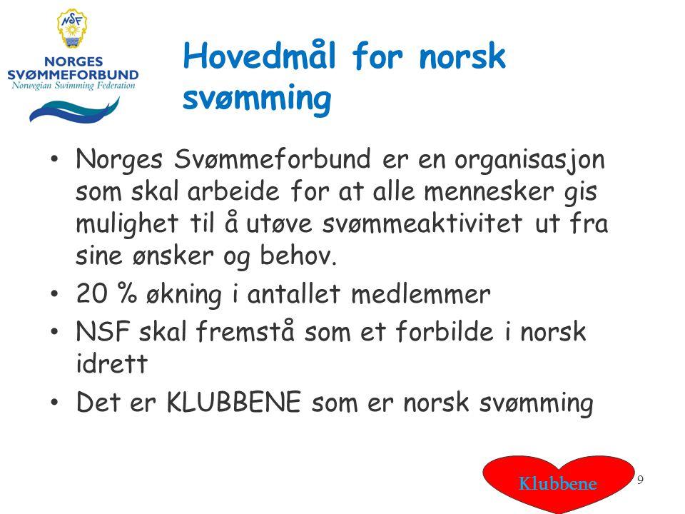 Hovedmål for norsk svømming Norges Svømmeforbund er en organisasjon som skal arbeide for at alle mennesker gis mulighet til å utøve svømmeaktivitet ut fra sine ønsker og behov.