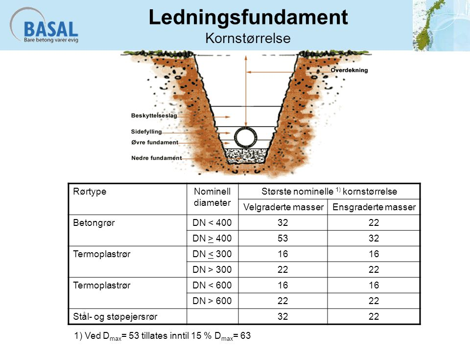 Ledningsfundament Kornstørrelse RørtypeNominell diameter Største nominelle 1) kornstørrelse Velgraderte masserEnsgraderte masser BetongrørDN < 4003222 DN > 4005332 TermoplastrørDN < 30016 DN > 30022 TermoplastrørDN < 60016 DN > 60022 Stål- og støpejersrør3222 1) Ved D max = 53 tillates inntil 15 % D max = 63