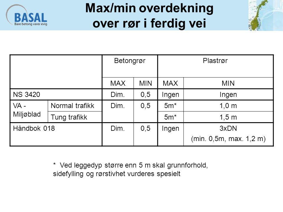 Max/min overdekning over rør i ferdig vei BetongrørPlastrør MAXMINMAXMIN NS 3420Dim.0,5Ingen VA - Miljøblad Normal trafikkDim.0,55m*1,0 m Tung trafikk5m*1,5 m Håndbok 018Dim.0,5Ingen3xDN (min.