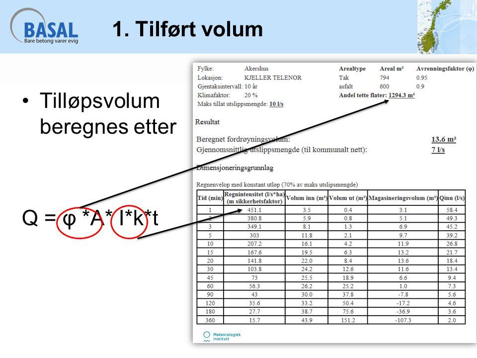 Finner overfalteavrenning før utbygging Overfalteavrenning før utbygging = 12 l/s