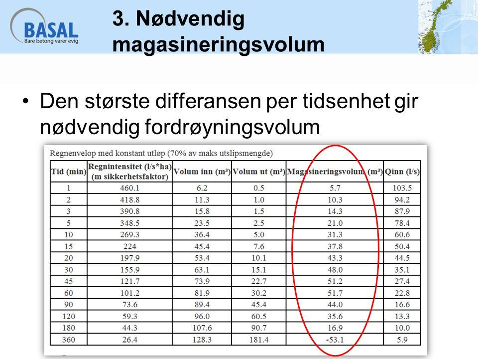Dimensjoneringseksempel fordrøyningsanlegg Industriområde på Lørenskog Tak 794 kvm Parkering 600 kvm