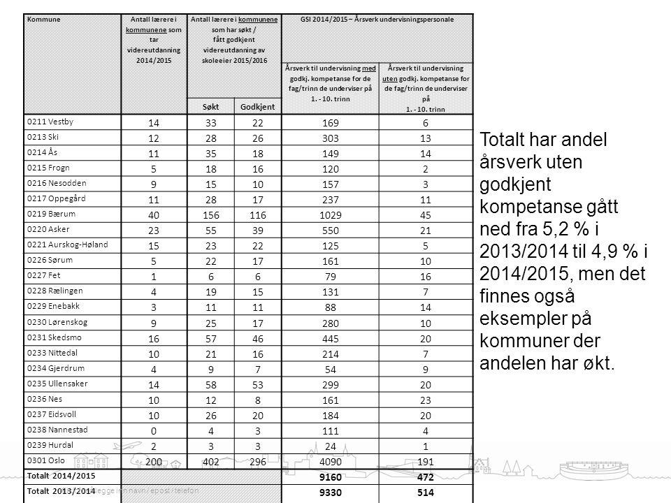 Kommune Antall lærere i kommunene som tar videreutdanning 2014/2015 Antall lærere i kommunene som har søkt / fått godkjent videreutdanning av skoleeie