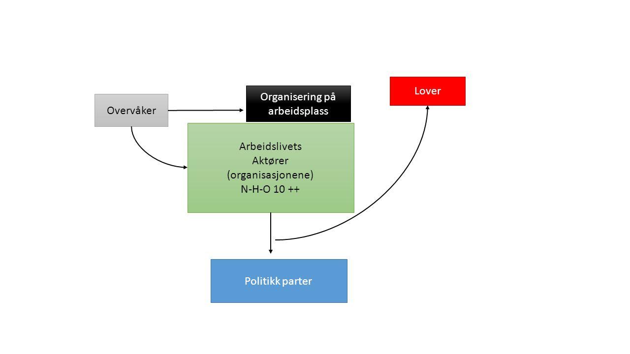 Organisering på arbeidsplass Overvåker Arbeidslivets Aktører (organisasjonene) N-H-O 10 ++ Lover Politikk parter