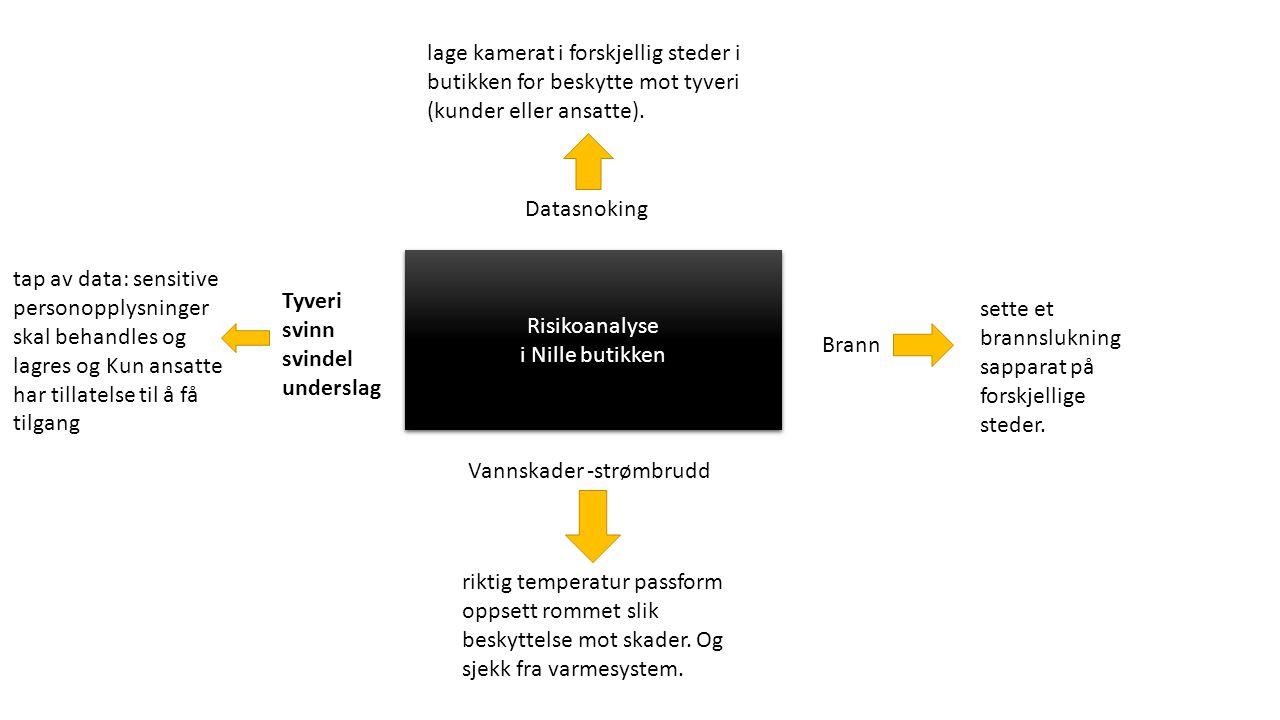 Et oppsett over ting (handlinger) som skal gjøres i en bestemt rekkefølge.