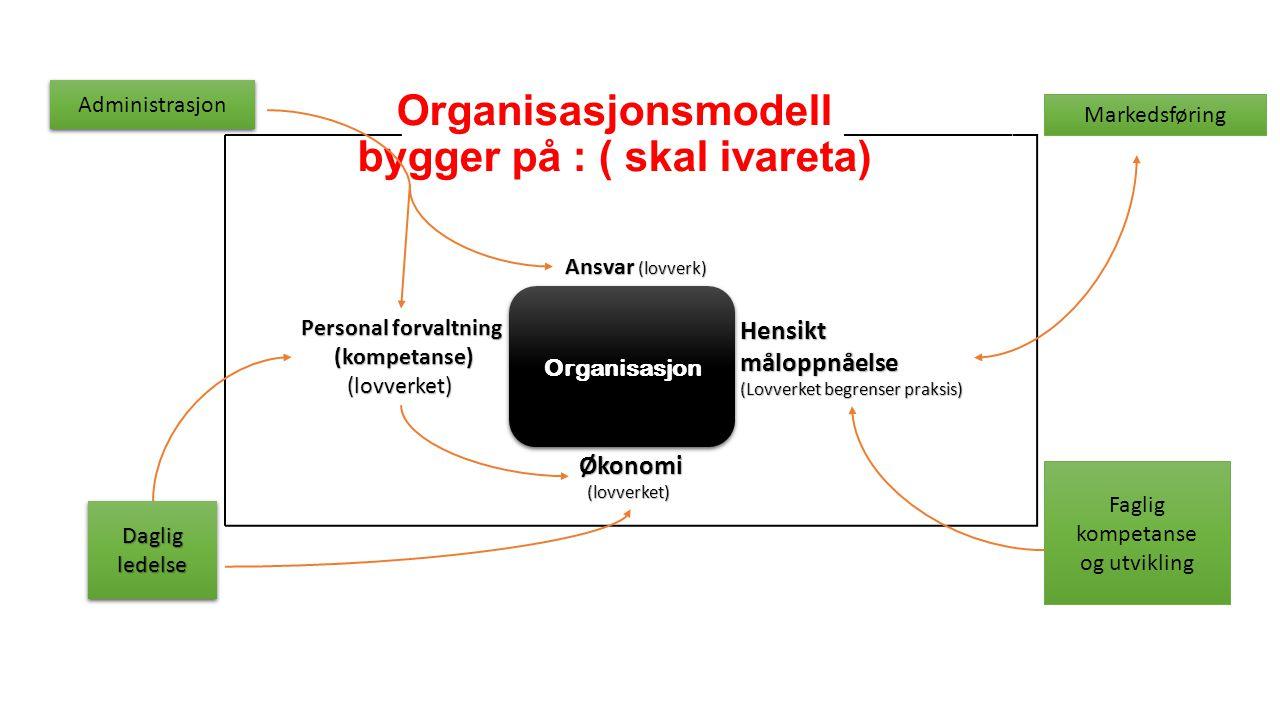 Organisasjonsmodell bygger på : ( skal ivareta) OrganisasjonOrganisasjon Ansvar (lovverk) Økonomi (lovverket) Personal forvaltning (kompetanse) (kompe