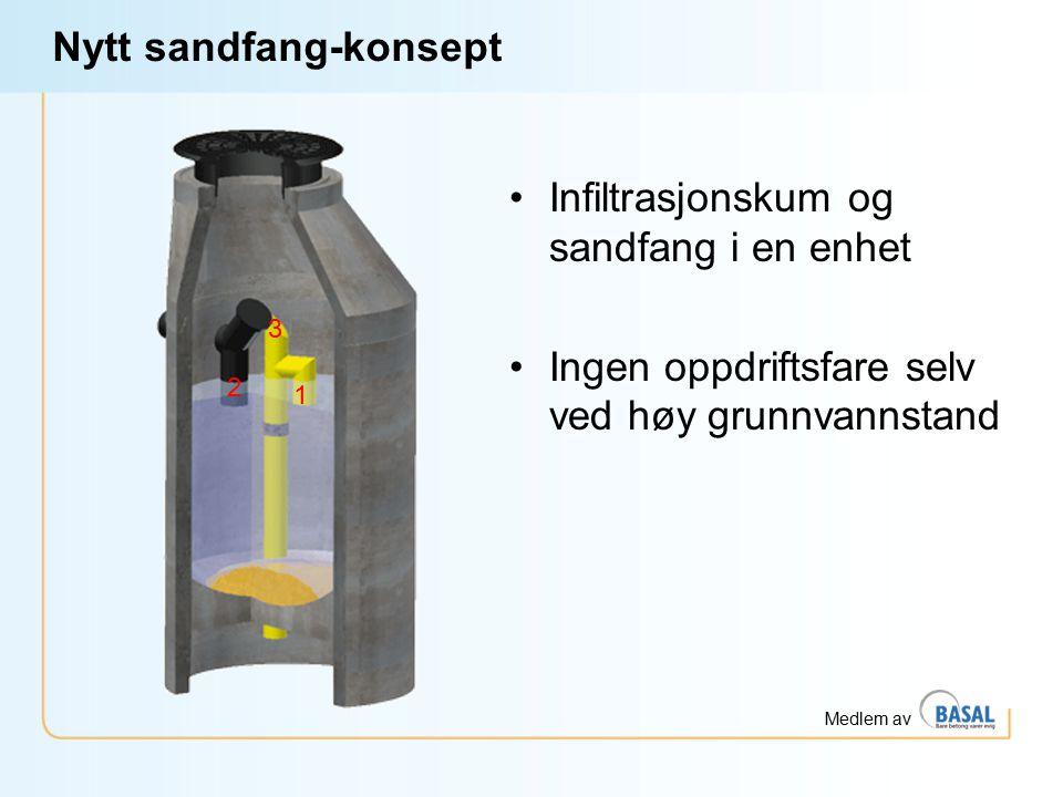 Medlem av Nytt sandfang-konsept Infiltrasjonskum og sandfang i en enhet Ingen oppdriftsfare selv ved høy grunnvannstand 1 3 2