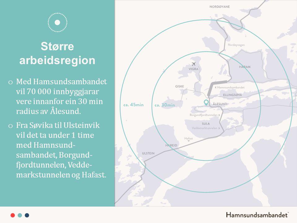 Større arbeidsregion o Med Hamsundsambandet vil 70 000 innbyggjarar vere innanfor ein 30 min radius av Ålesund. o Fra Søvika til Ulsteinvik vil det ta