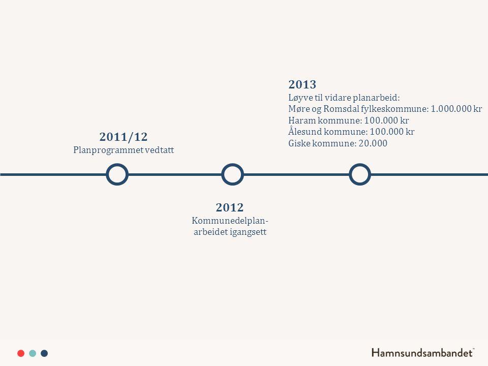 2011/12 Planprogrammet vedtatt 2012 Kommunedelplan- arbeidet igangsett 2013 Løyve til vidare planarbeid: Møre og Romsdal fylkeskommune: 1.000.000 kr H