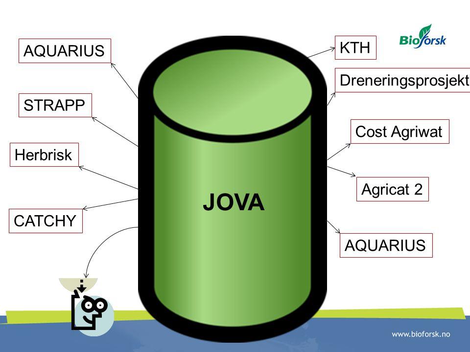 JOVA Agricat 2 AQUARIUS Cost Agriwat STRAPP Herbrisk CATCHY KTH Dreneringsprosjekt AQUARIUS