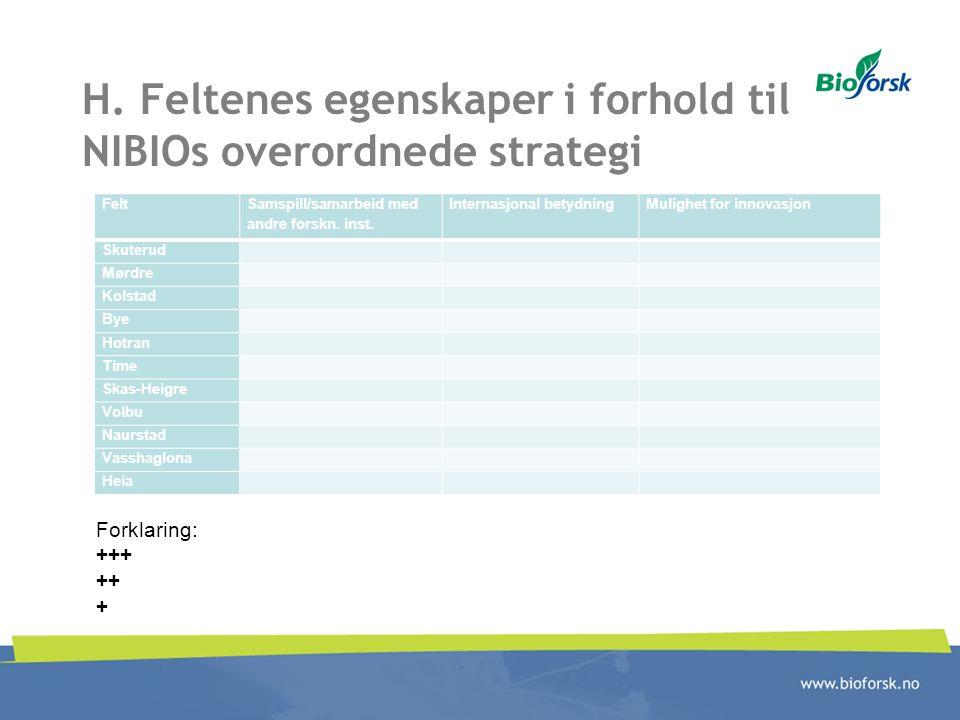 H. Feltenes egenskaper i forhold til NIBIOs overordnede strategi Felt Samspill/samarbeid med andre forskn. inst. Internasjonal betydningMulighet for i