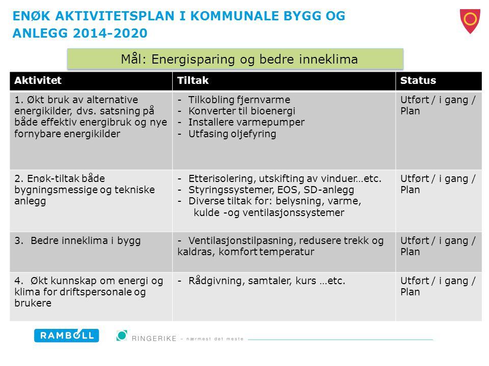 AktivitetTiltakStatus 1. Økt bruk av alternative energikilder, dvs. satsning på både effektiv energibruk og nye fornybare energikilder - Tilkobling fj