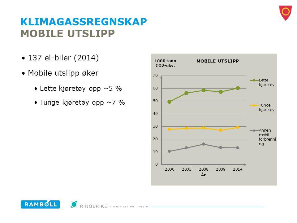 KLIMAGASSREGNSKAP MOBILE UTSLIPP 137 el-biler (2014) Mobile utslipp øker Lette kjøretøy opp ~5 % Tunge kjøretøy opp ~7 %