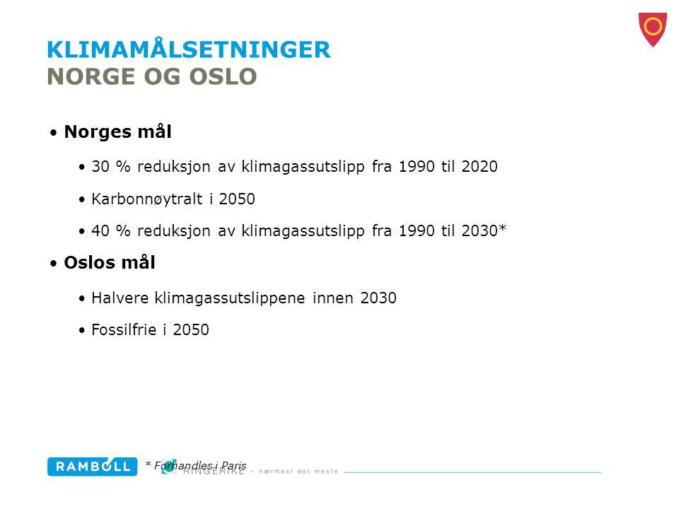 KLIMAMÅLSETNINGER NORGE OG OSLO Norges mål 30 % reduksjon av klimagassutslipp fra 1990 til 2020 Karbonnøytralt i 2050 40 % reduksjon av klimagassutsli