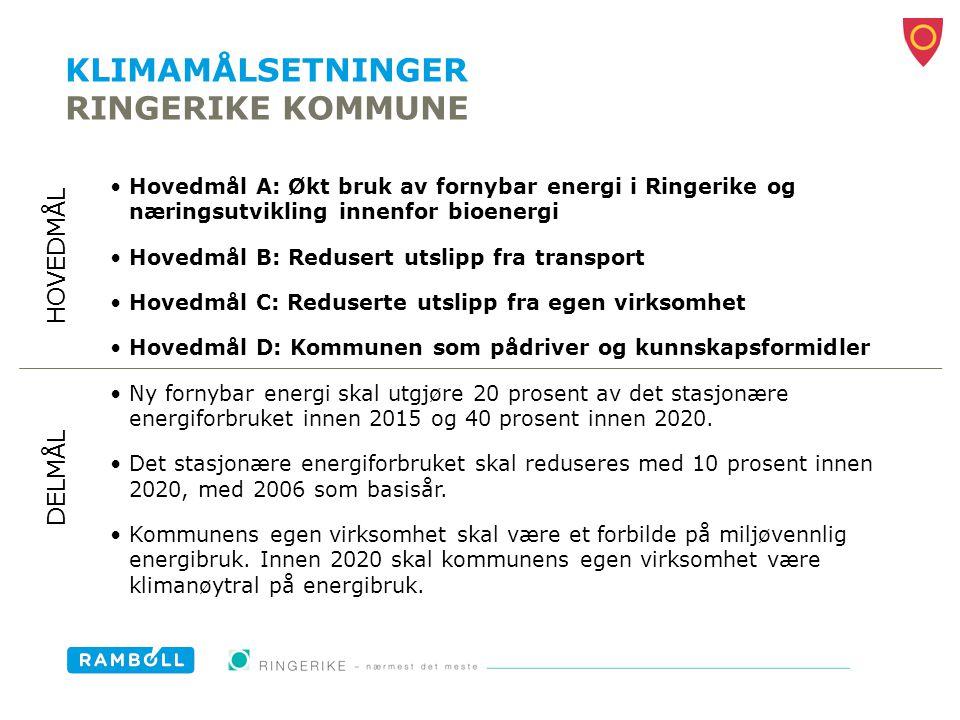 KLIMAMÅLSETNINGER RINGERIKE KOMMUNE Hovedmål A: Økt bruk av fornybar energi i Ringerike og næringsutvikling innenfor bioenergi Hovedmål B: Redusert ut