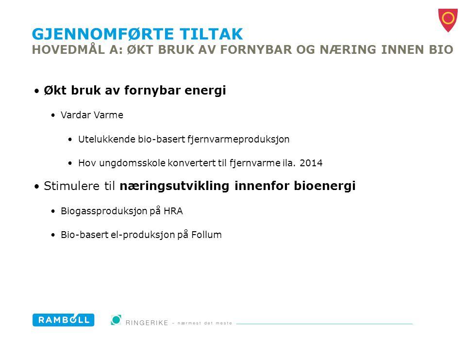 GJENNOMFØRTE TILTAK HOVEDMÅL A: ØKT BRUK AV FORNYBAR OG NÆRING INNEN BIO Økt bruk av fornybar energi Vardar Varme Utelukkende bio-basert fjernvarmepro