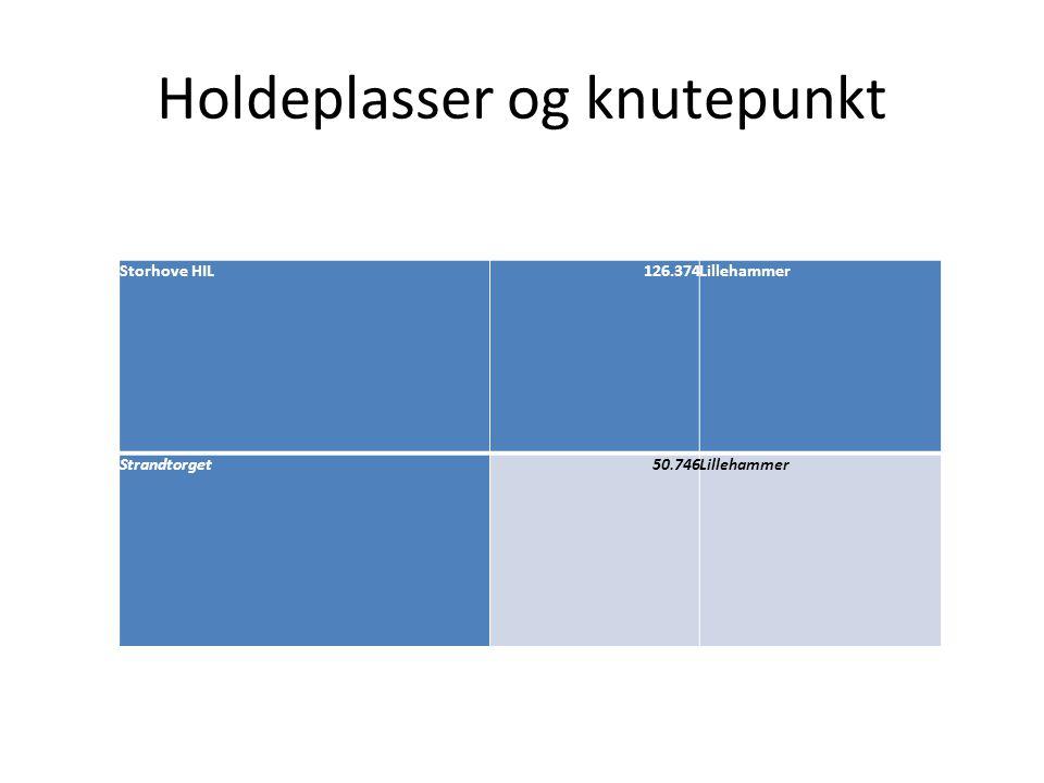 Holdeplasser og knutepunkt Storhove HIL126.374Lillehammer Strandtorget50.746Lillehammer