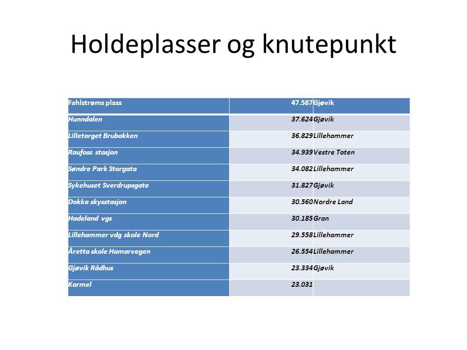 Holdeplasser og knutepunkt Fahlstrøms plass47.587Gjøvik Hunndalen37.624Gjøvik Lilletorget Brubakken36.829Lillehammer Raufoss stasjon34.939Vestre Toten