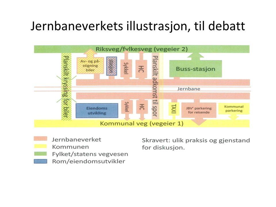 Jernbaneverkets illustrasjon, til debatt