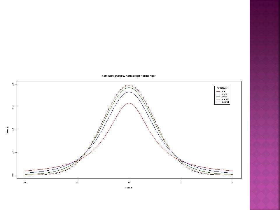  Standardavviket til to utvalg ved en t-test er gitt ved  Standardfeilen er gitt ved