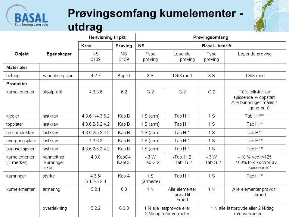 Prøvingsomfang kumelementer - utdrag Henvisning til pktPrøvingsomfang KravPrøvingNSBasal - bedrift ObjektEgenskaperNS 3139 NS 3139 Type prøving Løpend
