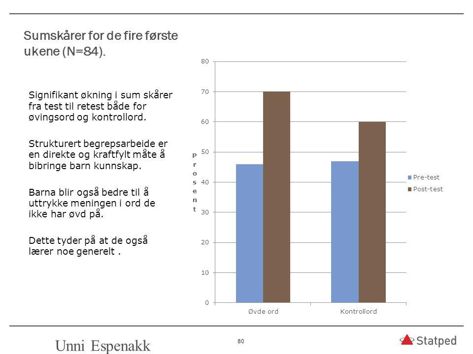 Sumskårer for de fire første ukene (N=84). Signifikant økning i sum skårer fra test til retest både for øvingsord og kontrollord. Strukturert begrepsa